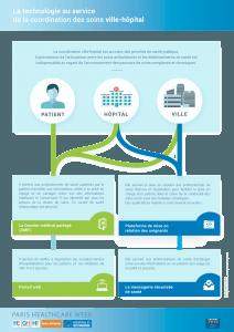 La technologie au service de la coordination des soins ville-hôpital