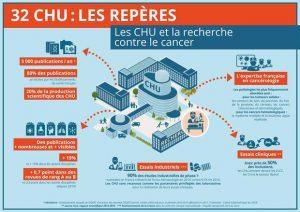LES CHU au rythme de la Paris Healthcare Week !