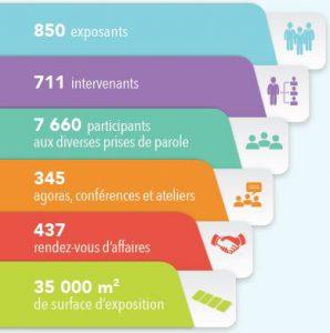 Chiffres clés de l'édition 2018 de la Paris Healthcare Week