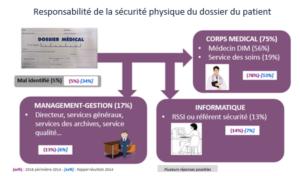 Clusif : Responsabilité de la sécurité physique du dossier du patient