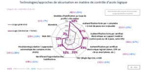 Clusif : Technologies/approches de sécurisation en matière de contrôle d'accès logique